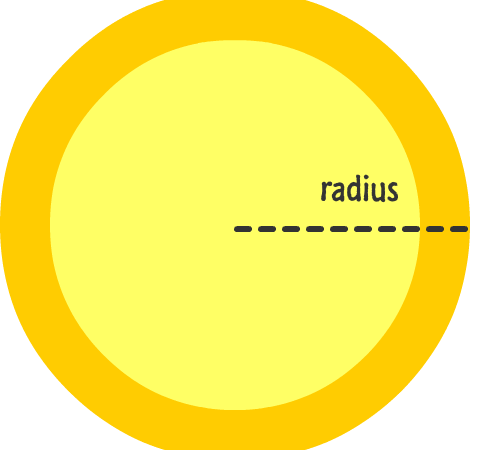 بالصور هل لديك مشكلة في فهم ما هو نصف قطر الدائرة ومن أين أتى وما علاقته بالدائرة؟