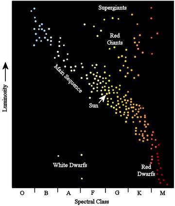 360px-hertzsprung-russel_diagram