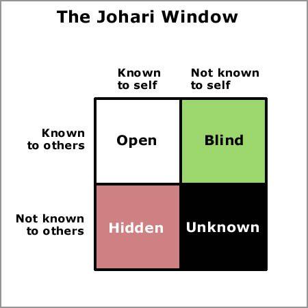 افهم نفسك عن طريق نافذة جوهارى