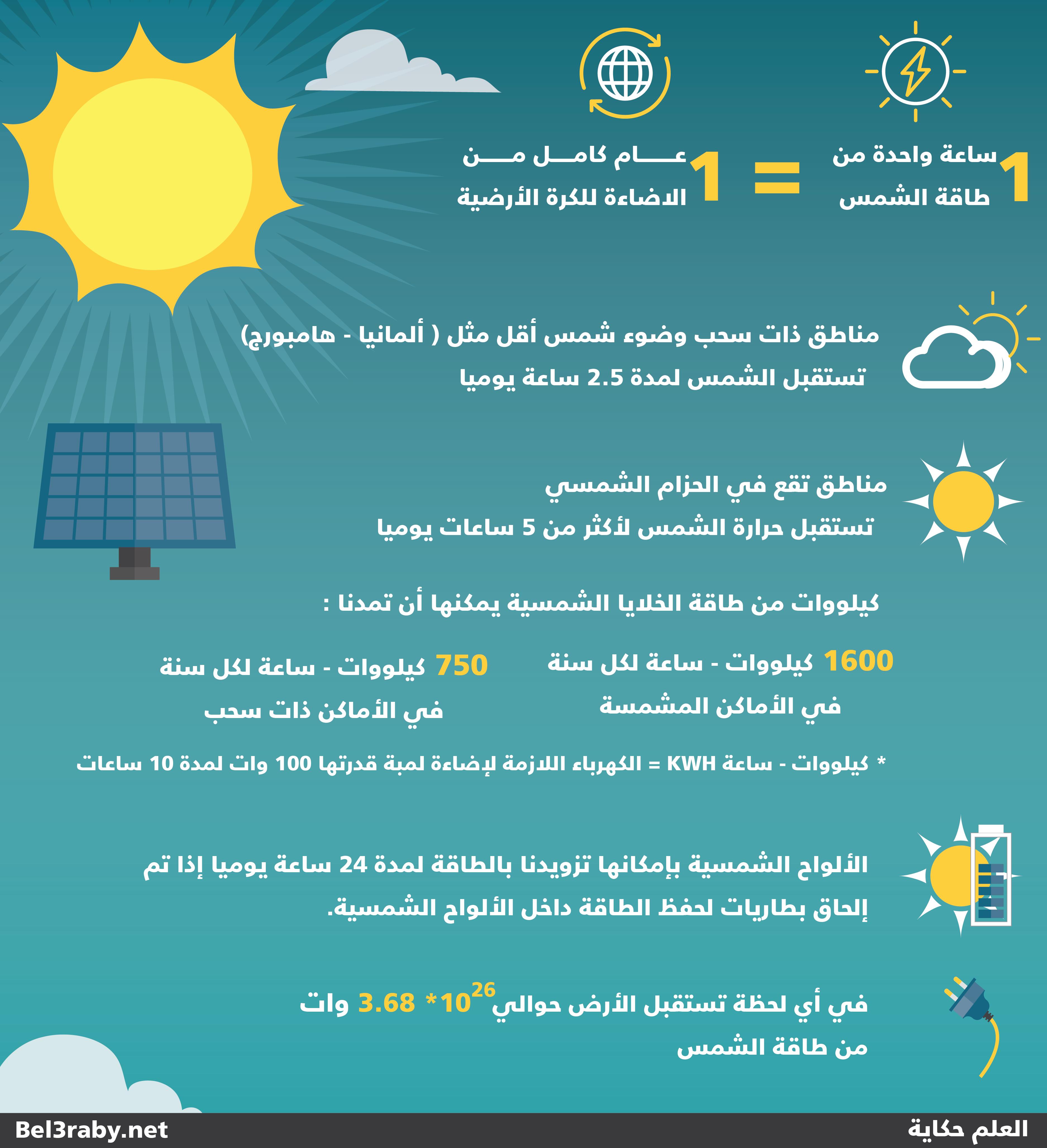 انفوجرافيك عن طاقة الشمس