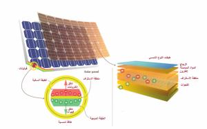 تركيب-الخلايا-الشمسية
