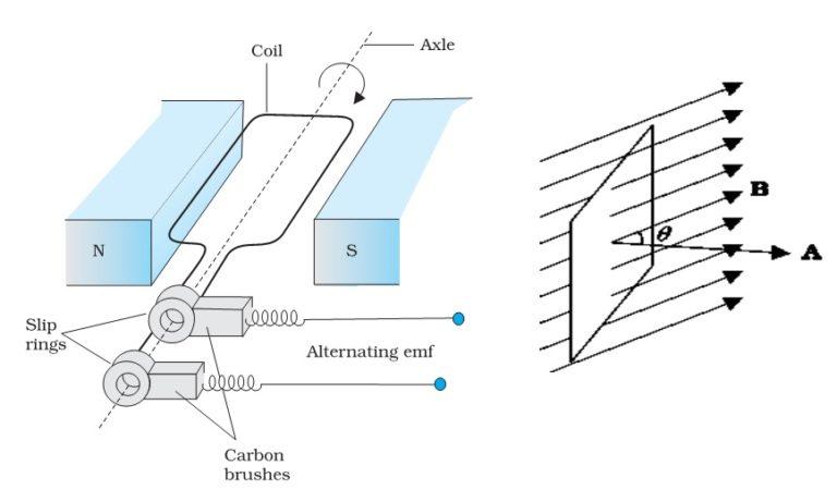 الحث الكهرومغناطيسي في مولد التيار المتردد