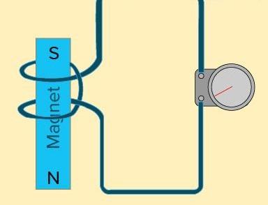 تجربة الحث الكهرومغناطيسي