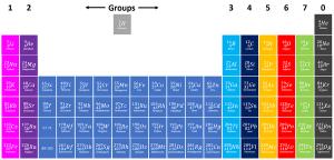 مجموعات الجدول الدوري للعناصر