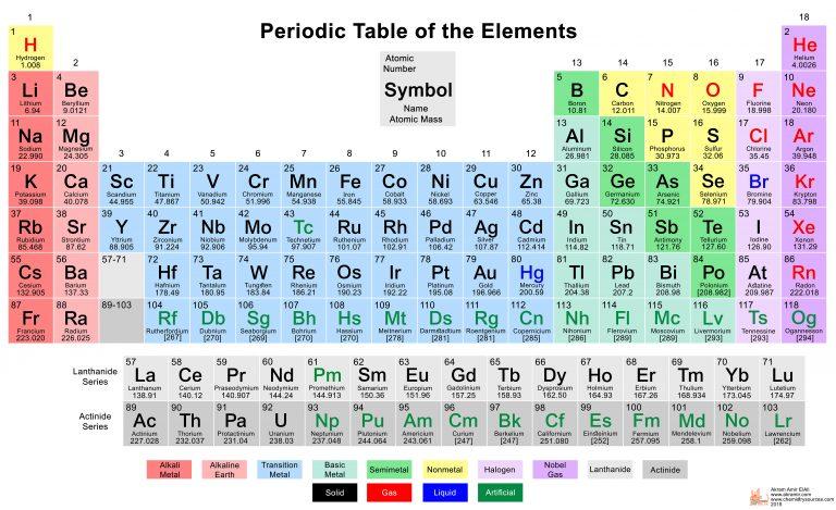 شرح الجدول الدوري للعناصر المجموعات وترتيبها وعناصرها بالعربي نت